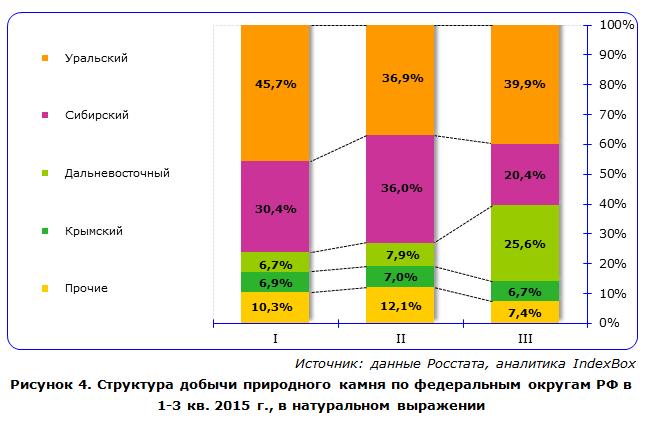 Структура добычи природного камня по федеральным округам РФ в 1 - 3 кв 2015 г.
