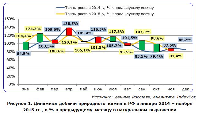 Динамика добычи природного камня в РФ в январе 2014 - ноябре 2015 гг.