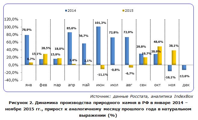 Динамика производства природного камня в РФ в январе 2014 - ноябре 2015 гг.