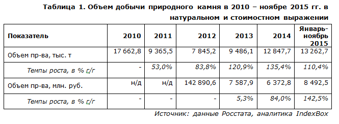 Объем добычи природного камня в 2010 - ноябре 2015 гг.