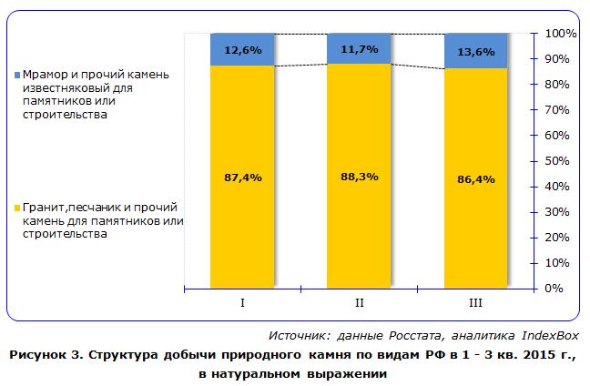 Структура добычи природного камня по видам в РФ в 1 - 3 кв. 2015 г.