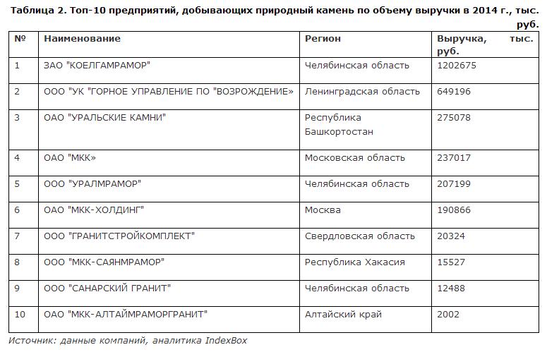 Топ-10 предприятий, добывающих природный камень, по объему выручки в 2014 г.
